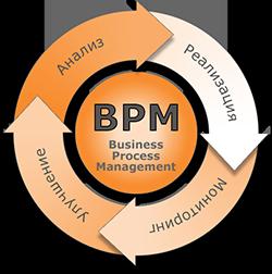 BPM-система