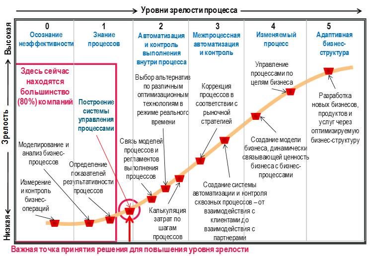 zrelost_bpm_gartner_rus