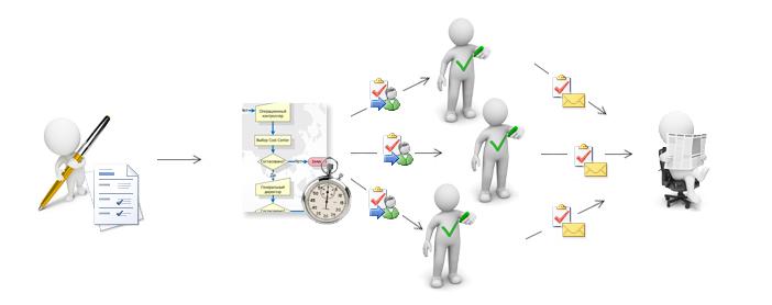 Система контроля поручений