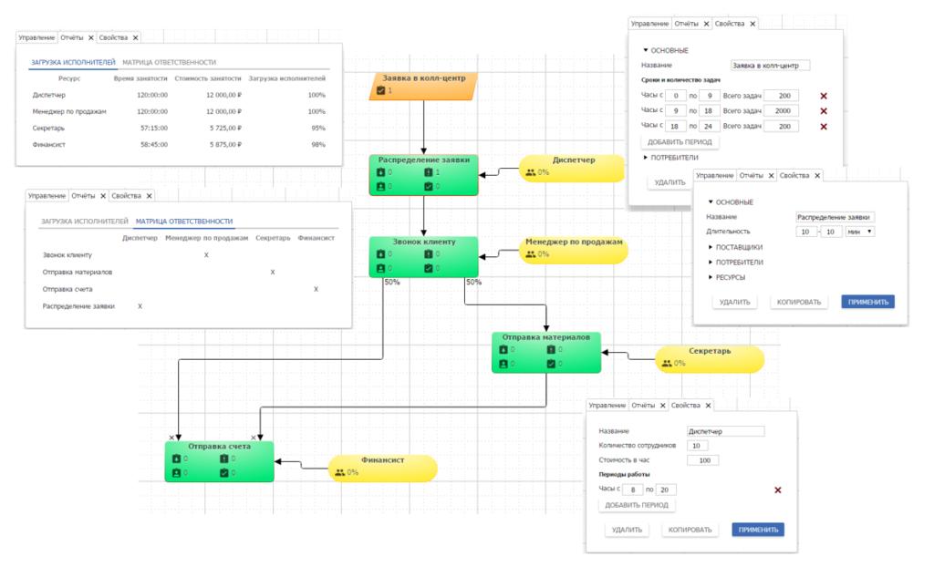 Тест драйв имитационного моделирования бизнес-процесса