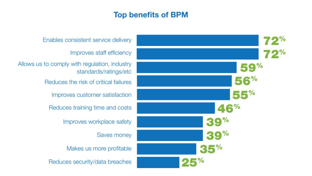 Исследование BPM 2016