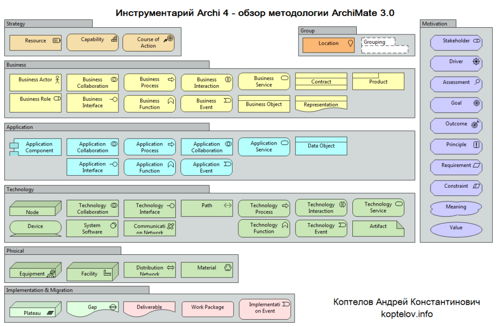 ArchiMate 3.0