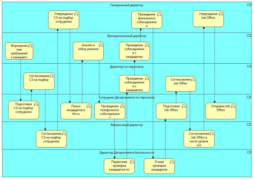 Модель бизнес-процесса – кросс-функциональная диаграмма Archi